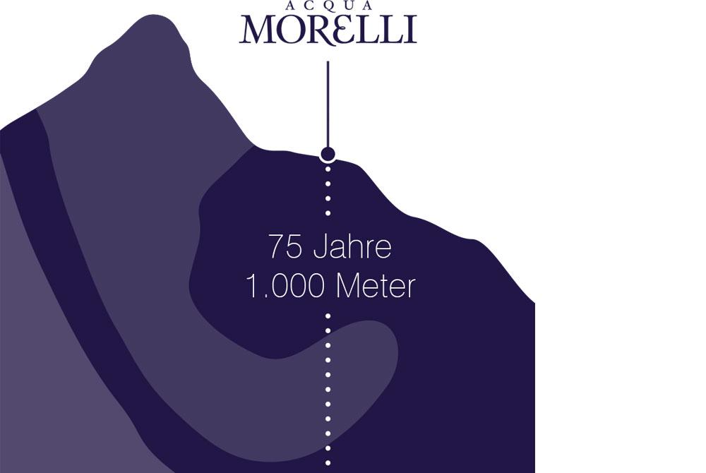 Morelli Wasser